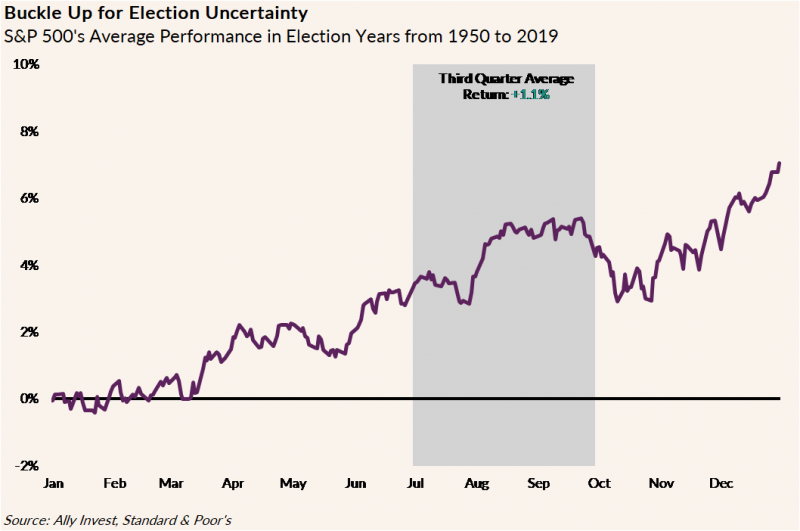 Line graph depicting the S&P 500's average performance in election years from 1950 to 2019 with the third quarter average return at +1.1%.