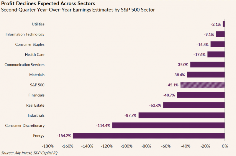 chart shows second quarter year-over-year earnings estimates by S&P 500 sector. Estimates are as follows: utilities -2.1%, information technology -9.1%, consumer staples -14.4%, health care -17.6%, communication services -35%, materials -38.4%, S&P 500 -45.1%, financials -48.7%, real estate -62.6%, industrials -87.7%, consumer discretionary  -114.4%, energy -154.2%.