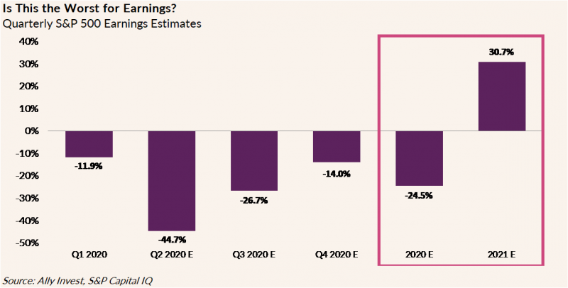 Bar graph depicting quarterly S&P 500 earnings estimates. Estimating -24.5% for 2020 and 30.7% for 2021