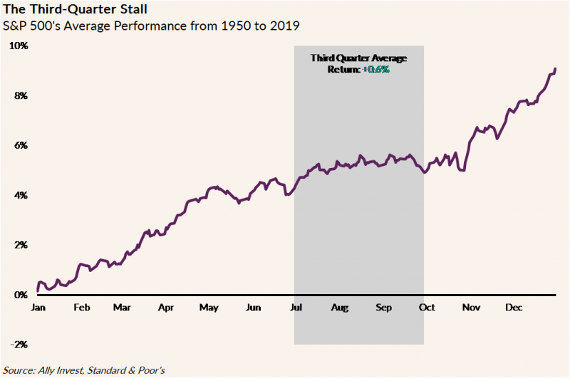 Line graph depicting the S&P 500's average performance from 1950 to 2019 with the third quarter average return at 0.6%
