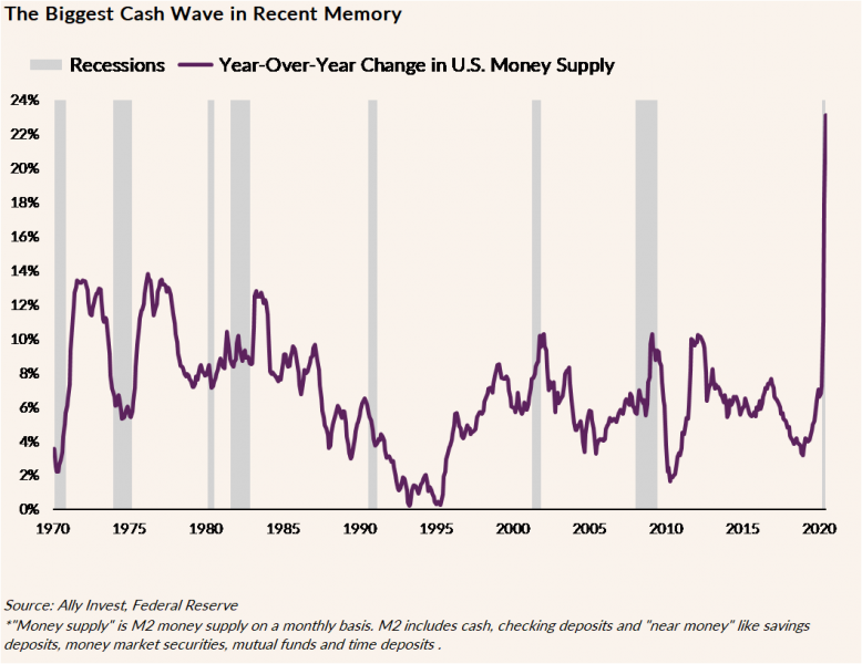 Line graph depicting year-over-year change in U.S. money supply since 1970. The line spikes up in recent years.