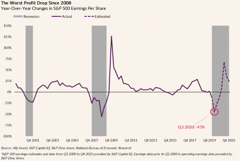 Chart shows year-over-year changes in S&P 500 earnings per share from 2001 until 2020, with additional estimates from Q2 2020 through Q4 2021. The estimate for Q2 2020 is -45%, and the expectation is that by end of 2021 there will have been a full recovery.