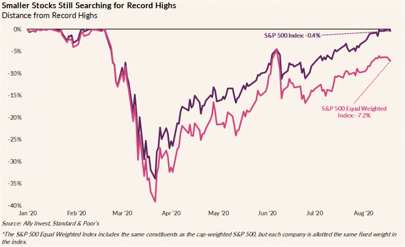 graph illustrates that smaller stocks are still searching for record highs. The size-weighted S&P 500 is 0.4% below a record high, while S&P 500 Equal Weighted Index is 7.2% below the same threshold.