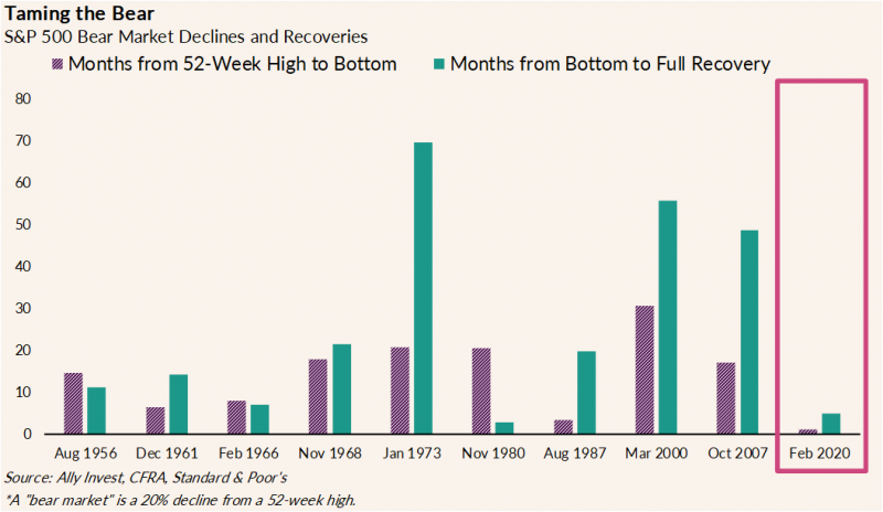 chart shows S&P 500 bear market decline and recovery trends since 1956. The chart is drawing attention to the data from February 2020, illustrating a decline and recovery both under 10 months. The February 2020 decline is the shortest on the graph and the corresponding recovery is the second shortest, behind the recovery of November 1980.