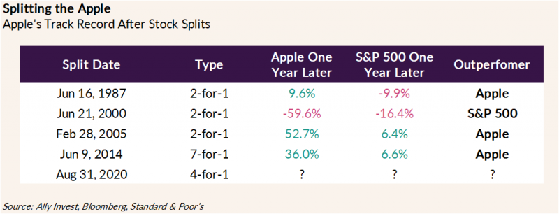 Chart shows Apple's past stock splits, along with performance of their stock relative to the S&P in the year following each split. The June 16, 1987 split was a 2-for-1 and resulted in Apple outperforming the S&P 500 in the following year. The June 21, 2000 split was a 2-for-1 and resulted in the S&P 500 outperforming Apple in the following year (as noted by a smaller percentage decrease). The February 28, 2005 split was a 2-for-1 split and resulted in Apple outperforming the S&P 500 in the following year. The June 9, 2014 split was a 7-for-1 split and resulted in Apple outperforming the S&P 500 in the following year. The August 31, 2020 split was a 4-for-1 split and it is not yet clear whether Apple or the S&P 500 will outperform over the next year.