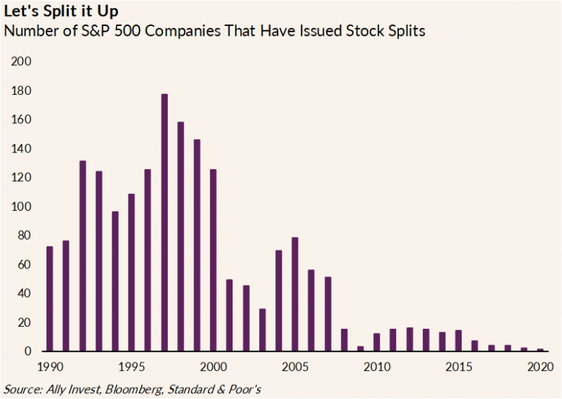 Chart shows the number of S&P 500 companies that have issued stock splits from 1990-2020. 1997 had the highest number of the range at approximately 180.
