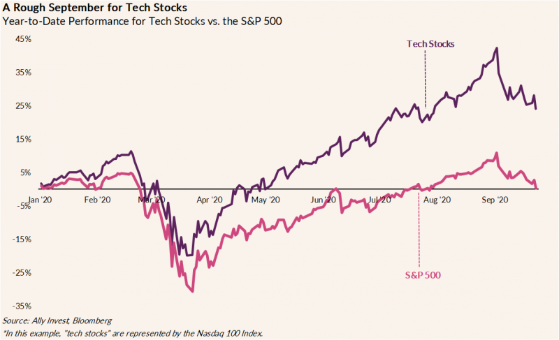 The graph illustrates the year-to-date performance for tech stocks versus the year-to-date performance of the S&P 500. Tech stocks have dropped 12% since September 2nd while the S&P 500 has dropped 9%.
