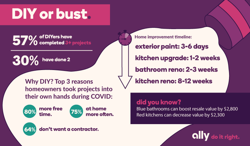 Infographic with data around DIY-ing during quarantine. 57% of DIYers have completed 3+ home projects, while 30% have done 2. Here are the top 3 reasons why people chose to DIY: 80% said they had more free time, 75% said they were at home more often, 64% said they didn't want a contractor. What about timeline for projects? Exterior paint takes about 3-6 days, a kitchen upgrade takes 1-2 weeks, a bathroom renovation takes 2-3 weeks, and a kitchen renovation takes 8-12 weeks. Did you know that blue bathrooms can boost resale value by $2,800, while red kitchens can decrease value by $2,300?