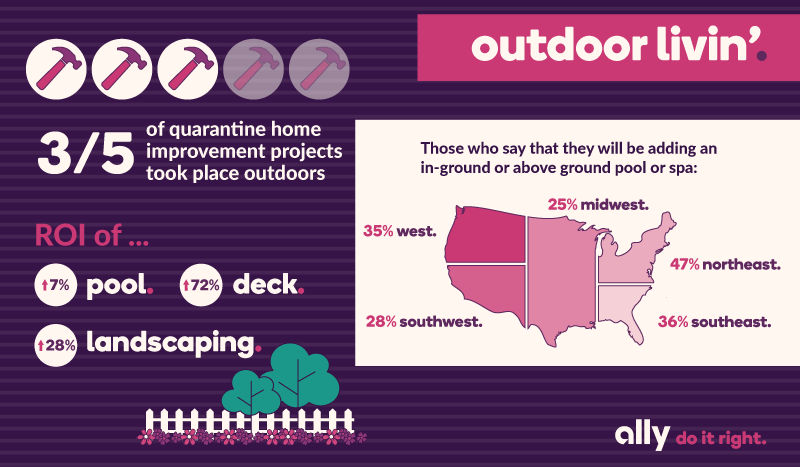 Infographic with data around outdoor renovations during quarantine. First, 3 out of 5 quarantine home improvement projects took place outdoors. Second, where are those who will be adding a pool or spa from in the U.S.? 35% from the west, 28% from the southwest, 25% from the midwest, 47% from the northeast, 36% in the southeast. Third, generally speaking, people see an ROI increase of 7% for pool additions, 72% for deck additions, and 28% for landscaping additions.