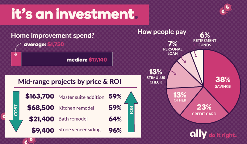 Infographic with data around ROI for home improvements during quarantine. First, how do people pay for home improvements? 38% use savings, 23% credit card, 13% stimulus check, 7% personal loan, 6% retirement funds, and 13% other. Second, while the average spend on home improvement was $1,750, the median spend was $17,140. Third, what are the possible costs associated with projects compared to the ROI? Stone veneer siding costing $9,400 can have an ROI of 96%; a bath remodel costing $21,400 can have an ROI of 64%; a kitichen remodel costing $68,500 can have an ROI of 59%; a master suite addition costing $163,700 can have an ROI of 59%.