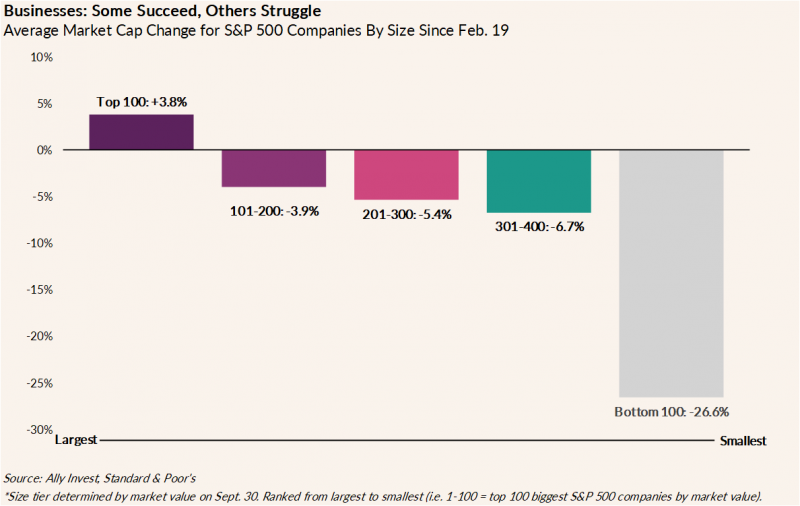 The graph illustrates the average market cap change for S&P 500 companies by size since February. The top 100 largest companies have risen by 3.8%. The 101th-200th largest companies have declined by 3.9%. The 201th-300th largest companies have declined by 5.4%. The 301th-400th companies have declined by 6.7%. The bottom 100 companies have declined by 26.6%.