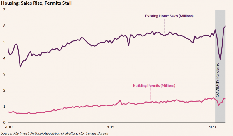 The graph illustrates the trends of existing home sales and building permits for the years 2010 through 2020. After a dip in March 2020 due to the COVID-19 Pandemic, existing home sales hit a 13-year high of 6 million, while new home sales hit a 14 year high of 1 million.