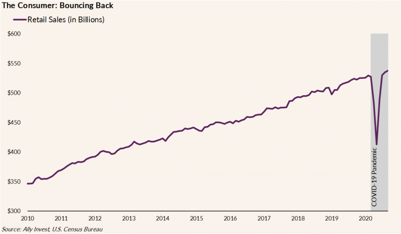 The graph illustrates retail sales (in billions) for the years 2010 through 2020. Since 2010, retail sales have steadily grown from $350 billion to over $500 billion in early 2020. The graph highlights the large dip from over $500 billion to $400 billion in March 2020, due to the COVID-19 Pandemic, as well as the subsequent bounce back to almost $550 billion.
