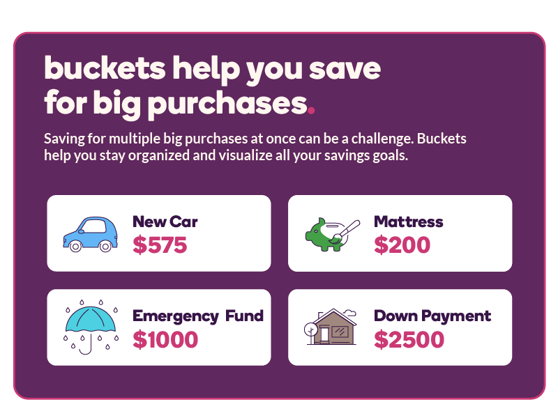 A visual of savings bucket categories. It depicts $575 saved for a new car, $200 saved for a mattress, $1000 saved for emergency funds, and $2500 saved for a down payment.