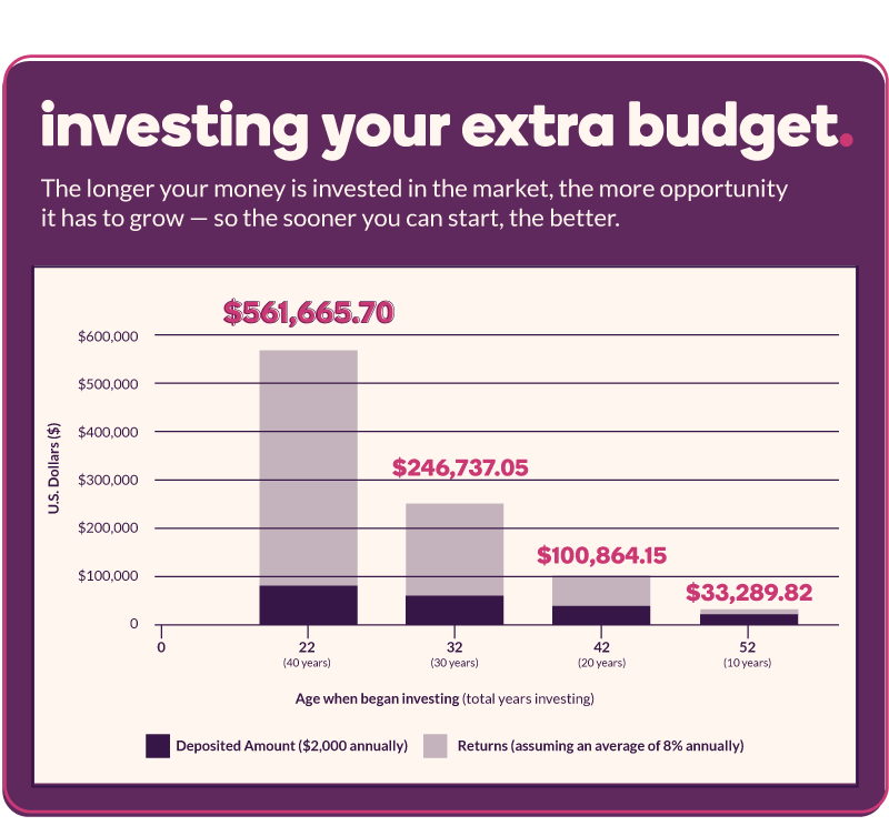 A chart that states the longer your money is invested in the market, the more opportunity it has to grow – so the sooner you can start, the better. The chart displays how much money someone could earn in the market if they were to invest $2,000 annually, with an average 8% annual return. If someone starts at age 22 and invests for 40 years, they could have $561,665.70 accumulated. If someone starts at age 32 and invests for 30 years, they could have $246,737.05 accumulated. If someone starts at age 42 and invests for 20 years, they could have $100,864.15 accumulated. If someone starts at age 52 and invests for 10 years, they could have $33,289.82 accumulated.
