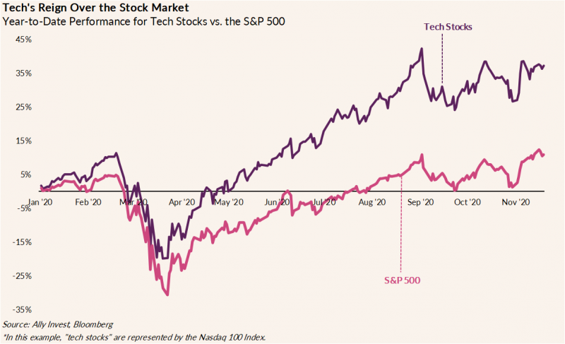 The chart shows the Nasdaq 100 Index performance and the S&P 500 performance from January 2020 to November 2020, showing that tech stocks in the Nasdaq 100 have consistently outperformed the S&P 500 throughout the year.