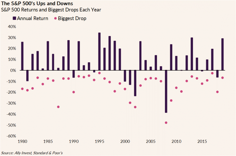 The chart shows S&P 500 annual returns and significant drops from 1980 to 2019 . The chart shows that the market tends to recover from deep declines quickly.
