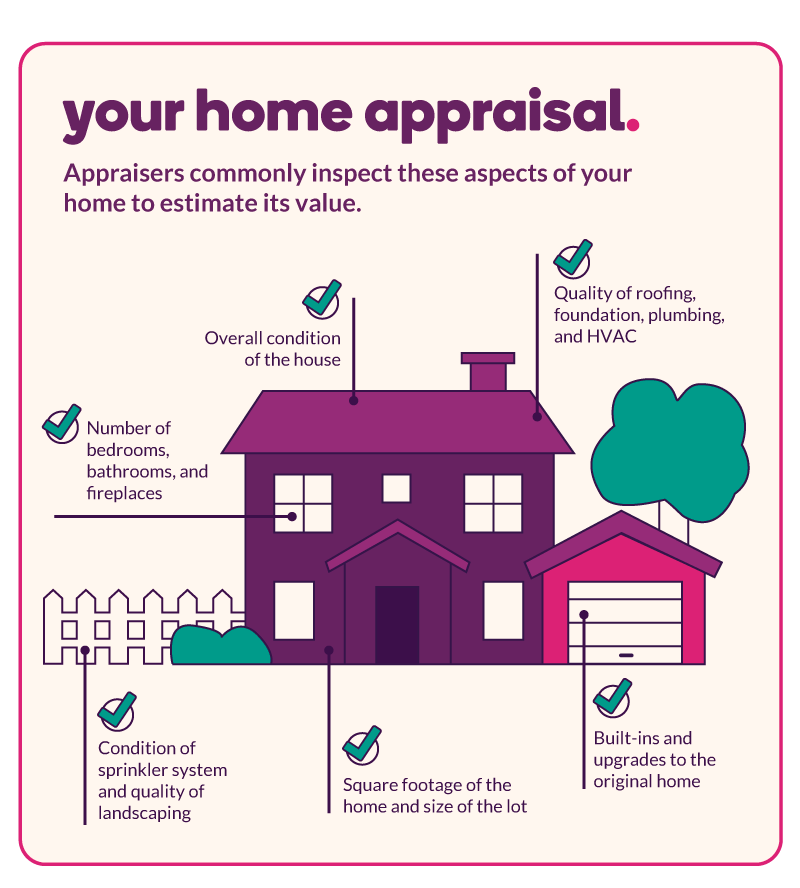 Aspects of your home commonly inspected by an appraiser: Quality of roofing, foundation, plumbing, and HVAC; Built-ins and upgrades to the original home; Square footage of the home and size of the lot; Condition of sprinkler system and quality of landscaping; Number of bedrooms, bathrooms, and fireplaces; Overall condition of the house