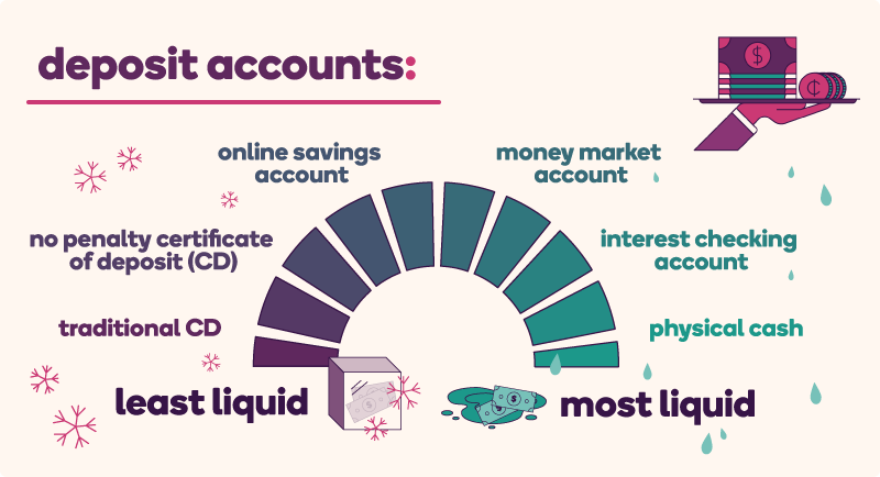 A graphic with text in the upper left corner that states, deposit accounts. Below the text it features a meter that displays a range of liquidity, with assets listed from least liquid to most liquid. Starting from least liquid, the order is: a traditional cd (or certificate of deposit), to a no penalty cd, and next is an online savings account, then a money market account, followed by an interest checking account, and lastly, listed as most liquid, is physical cash.