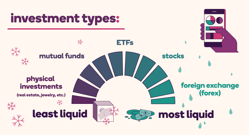 A graphic with text in the upper left corner that states, investment types. Below the text it features a meter that displays a range of liquidity, with assets listed from least liquid to most liquid. Starting from least liquid, the order is: physical investments (such as real estate, jewelry, etcetera), to mutual funds, and next are ETFs, followed by stocks, and lastly, listed as most liquid, is the foreign exchange market.
