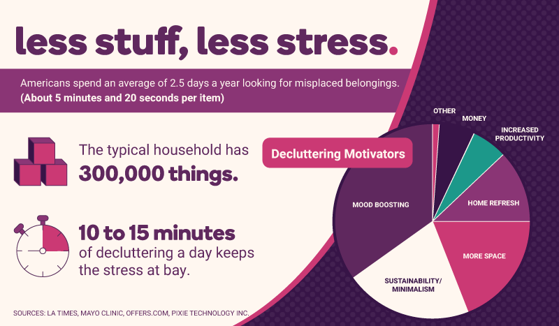 "A graphic labeled ""less stuff, less stress"". It states that Americans spend an average of 2.5 days a year looking for misplaced belongings. About 5 minutes and 20 seconds per item. The typical household has 300,000 things. And 10 to 15 minutes of decluttering a day keeps the stress at bay. It also features a pie chart that's labeled, decluttering motivators. The biggest motivator is mood boosting, after that is sustainability/minimalism, then more space, home refresh, increased productivity, money, and lastly, other."