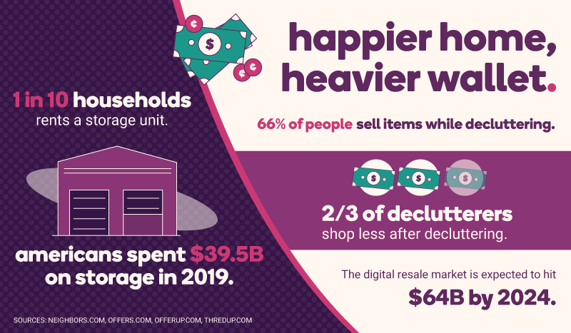 "A graphic labeled ""happier home, heavier wallet"". It states that 66% of people sell items while decluttering. 2 out of 3 declutterers shop less after decluttering. Also, 1 in 10 households rent a storage unit and Americans spent 39.5 billion dollars on storage in 2019. The digital resale market is expected to hit 64 billion dollars by 2024."