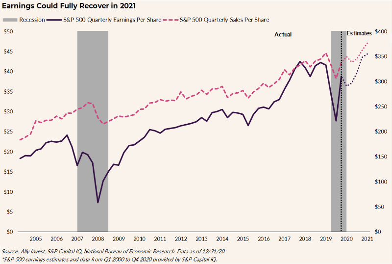 "Chart title reads ""Earnings could fully recover in 2021."" The chart tracks the S&P 500 Quarterly Earnings Per Share and the S&P 500 Quarterly Sales Per Share from 2005 to an estimate for 2021, highlighting two periods of recession (2008 and 2020), when both earnings and sales dropped, the former more drastically so. Other than those two points in time, both lines are generally rising."
