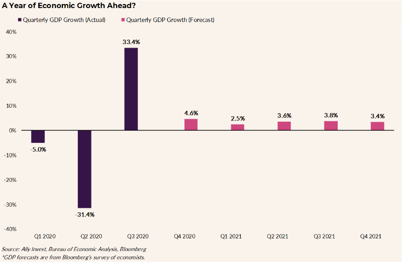 "Chart title ""A Year of Growth Ahead."" This chart shows the quarterly GDP growth for the first three quarters of 2020 and the forecasted quarterly GDP growth through 2021. Q1 2020 and Q2 2020 were at –5.0% and –31.4% respectively, while Q3 2020 saw 33.4% growth. The remaining quarters are forecasted as follows: 4.6% (Q4 2020), 2.5% (Q1 2021), 3.6% (Q2 2021), 3.8% (Q3 2021), 3.4% (Q4 2021)."
