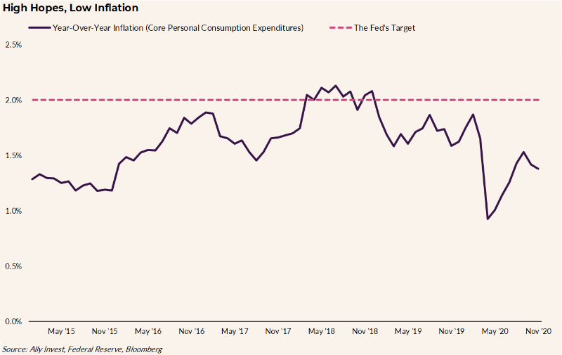 "Title reads ""High Hopes, Low Inflation."" The chart shows year-over-year inflation (Core Personal Consumption Expenditures) from May 2015 to November 2020 rising and falling between about 1 and 2% against the Fed's target of 2.0%."