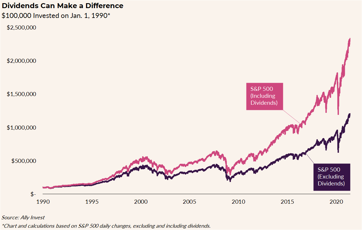 The chart titled Dividends Can Make a Difference tracks the $ 100,000 invested on January 1, 1990 (based on daily changes in the S&P 500, dividends excluded and included).  The line including dividends grows faster, from $ 100,000 in 1990 to nearly $ 2.5 million in 2021. The line excluding dividends increases from $ 100,000 in 1990 to just over $ 1 million in 2021.