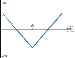 Long straddle graph