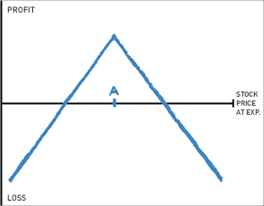 Short straddle graph