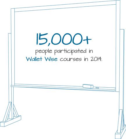 19,000+ people participated in Wallet Wise in 2013